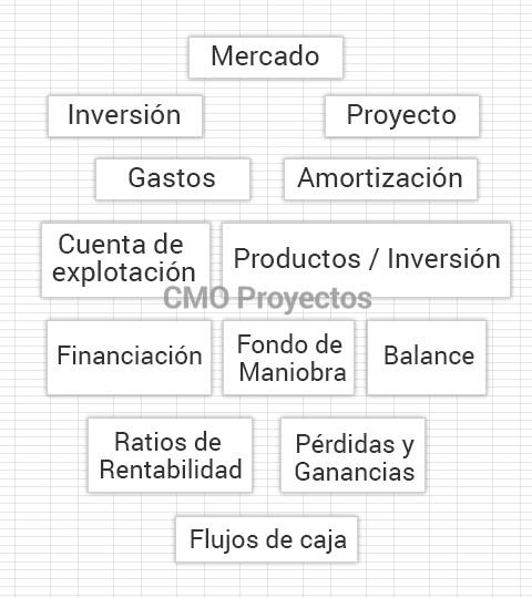 Planes de viabilidad en Parque Multiaventura CMO Proyectos