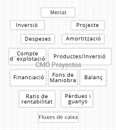 Plans de viabilitat en Parque Multiaventura CMO Proyectos
